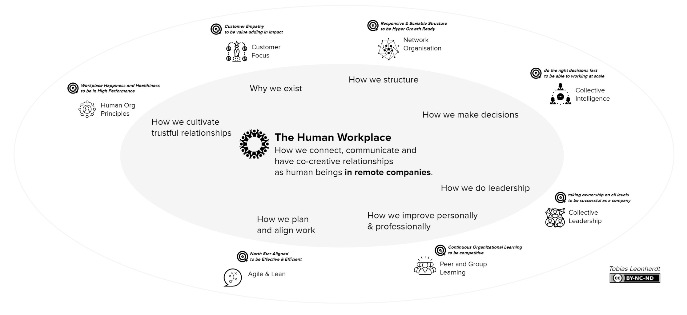 How to organize a remote company and build a human workplace for high performance and hyper-growth